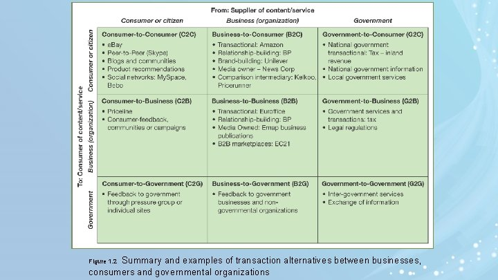 Summary and examples of transaction alternatives between businesses, consumers and governmental organizations Figure 1.