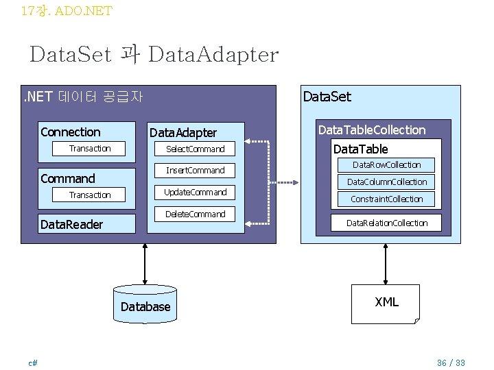 17장. ADO. NET Data. Set 과 Data. Adapter. NET 데이터 공급자 Connection Transaction Command