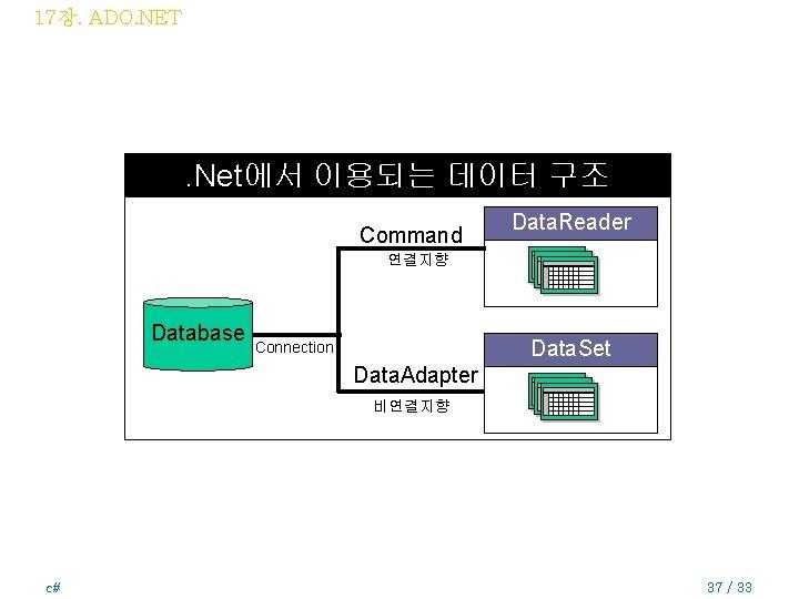 17장. ADO. NET . Net에서 이용되는 데이터 구조 Command Data. Reader 연결지향 Database Data.
