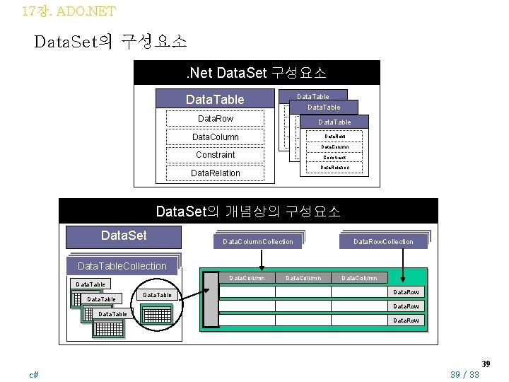 17장. ADO. NET Data. Set의 구성요소. Net Data. Set 구성요소 Data. Table Data. Row