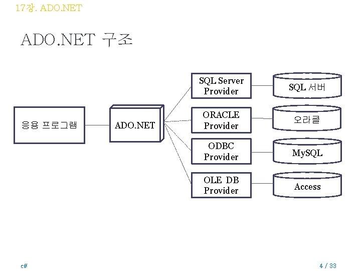 17장. ADO. NET 구조 응용 프로그램 c# ADO. NET SQL Server Provider SQL 서버