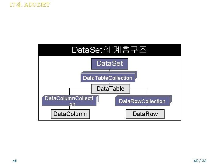 17장. ADO. NET Data. Set의 계층구조 Data. Set Data. Column. Collecti Data. Table. Collection