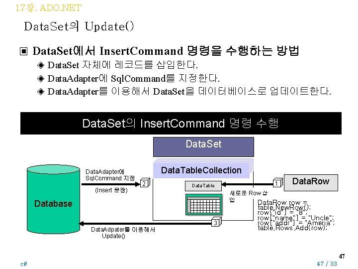 17장. ADO. NET Data. Set의 Update() ▣ Data. Set에서 Insert. Command 명령을 수행하는 방법