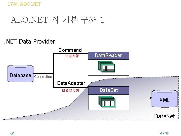 17장. ADO. NET 의 기본 구조 1. NET Data Provider Command 연결지향 Database Data.