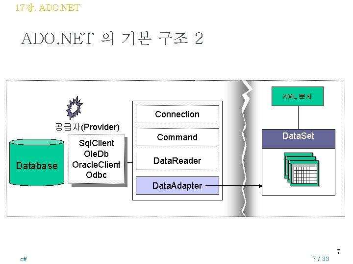 17장. ADO. NET 의 기본 구조 2 XML 문서 Connection 공급자(Provider) Database Sql. Client