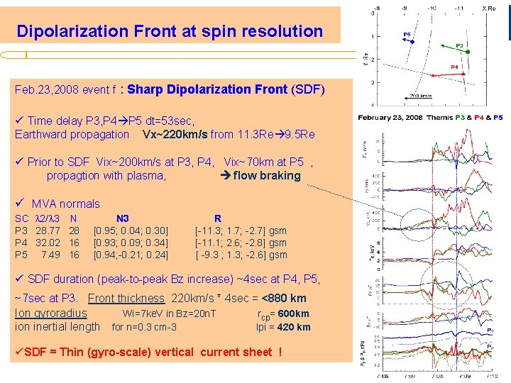 Dipolarization Front at spin resolution Feb. 23, 2008 event f : Sharp Dipolarization Front
