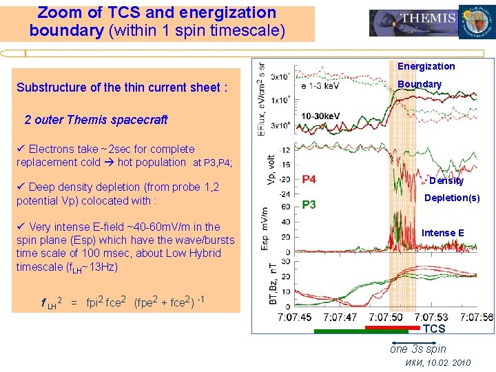 Zoom of TCS and energization boundary (within 1 spin timescale) Energization Substructure of the