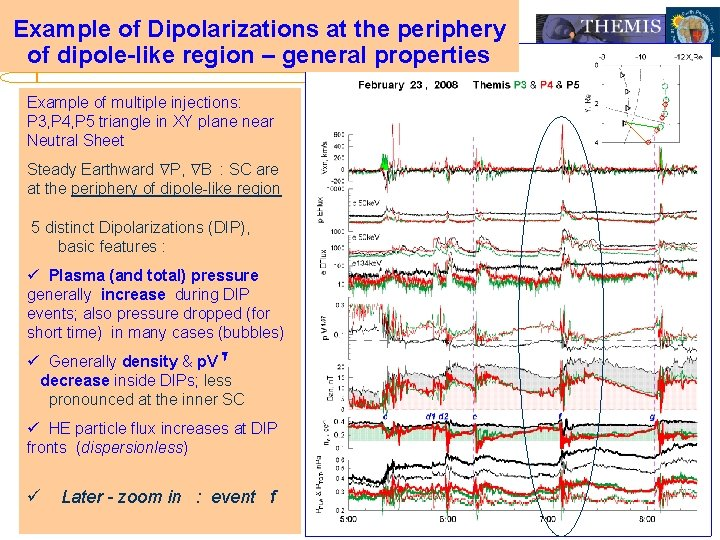Example of Dipolarizations at the periphery of dipole-like region – general properties Example of