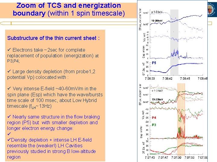 Zoom of TCS and energization boundary (within 1 spin timescale) Substructure of the thin