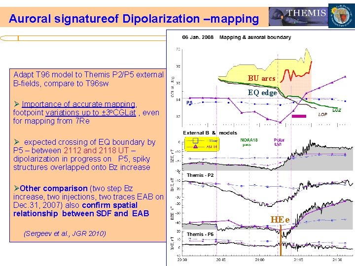 Auroral signatureof Dipolarization –mapping Adapt T 96 model to Themis P 2/P 5 external