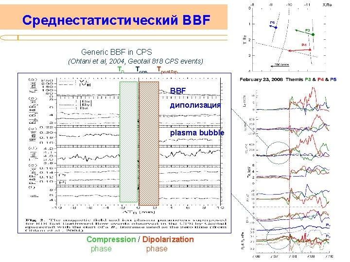 Среднестатистический BBF Generic BBF in CPS (Ohtani et al, 2004, Geotail 818 CPS events)