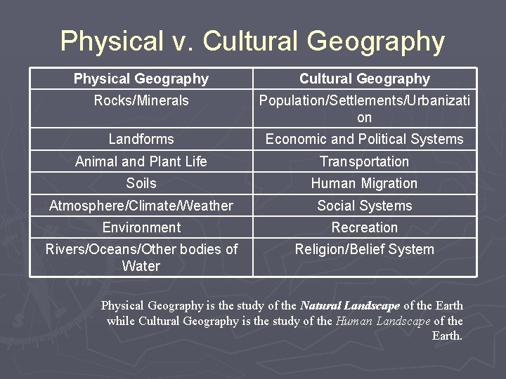 Physical v. Cultural Geography Physical Geography Cultural Geography Rocks/Minerals Population/Settlements/Urbanizati on Landforms Economic and