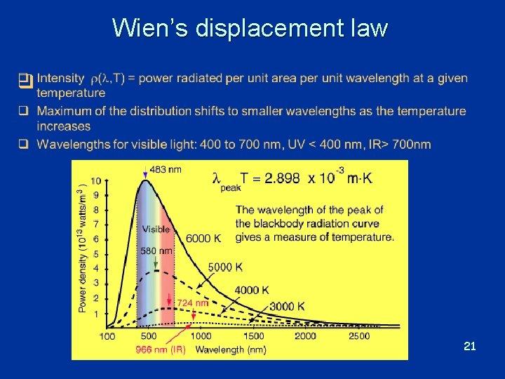 Wien's displacement law q 21