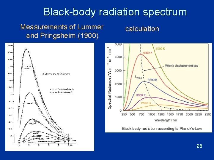 Black-body radiation spectrum Measurements of Lummer and Pringsheim (1900) calculation 28