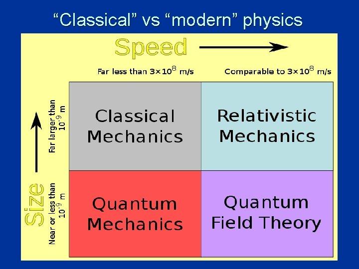 """Classical"" vs ""modern"" physics 4"