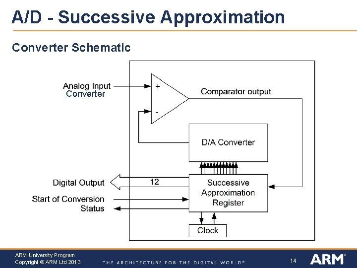 A/D - Successive Approximation Converter Schematic Converter ARM University Program Copyright © ARM Ltd