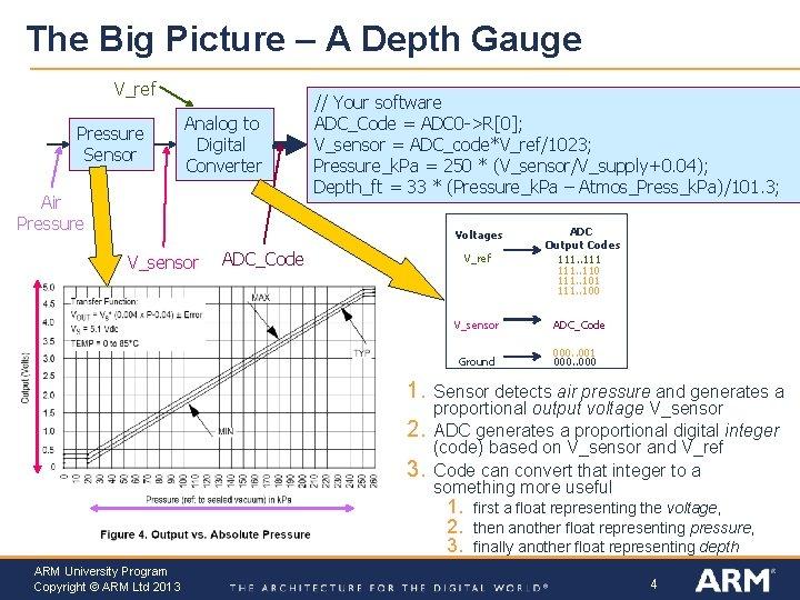 The Big Picture – A Depth Gauge V_ref Pressure Sensor Analog to Digital Converter