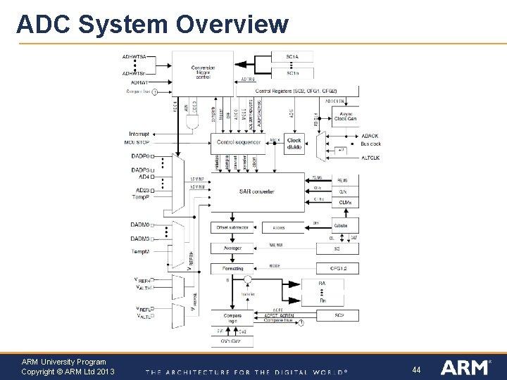 ADC System Overview ARM University Program Copyright © ARM Ltd 2013 44