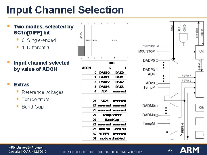 Input Channel Selection § Two modes, selected by SC 1 n[DIFF] bit § §