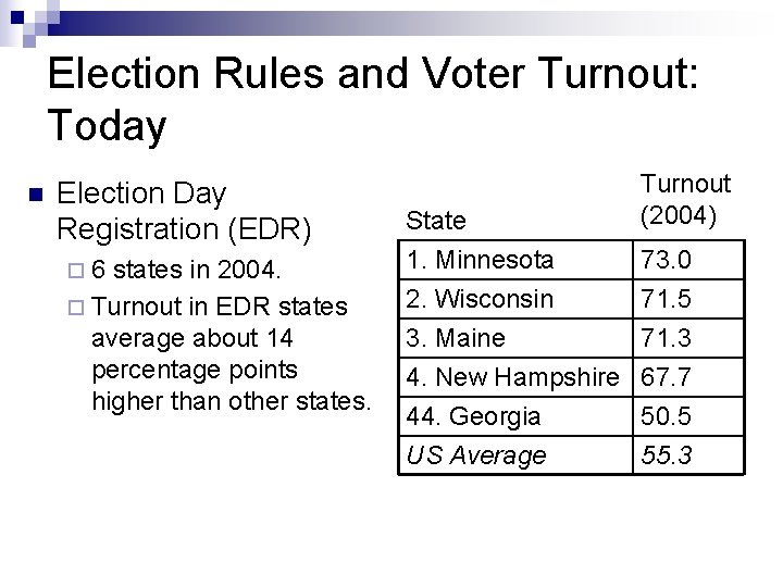 Election Rules and Voter Turnout: Today n Election Day Registration (EDR) ¨ 6 states