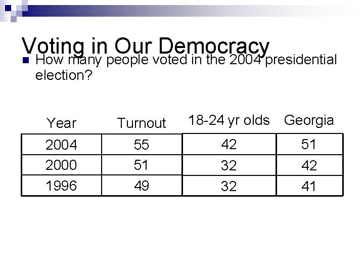 Voting in Our Democracy n How many people voted in the 2004 presidential election?