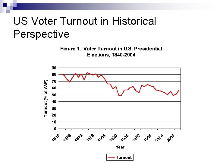 US Voter Turnout in Historical Perspective