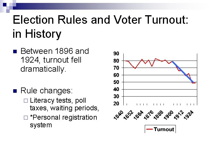 Election Rules and Voter Turnout: in History n Between 1896 and 1924, turnout fell