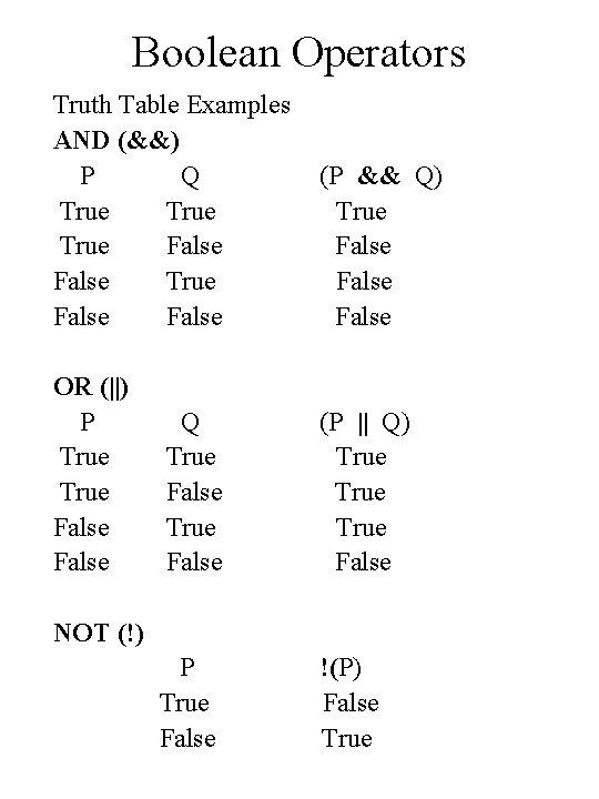 Boolean Operators Truth Table Examples AND (&&) P Q True False (P && Q)