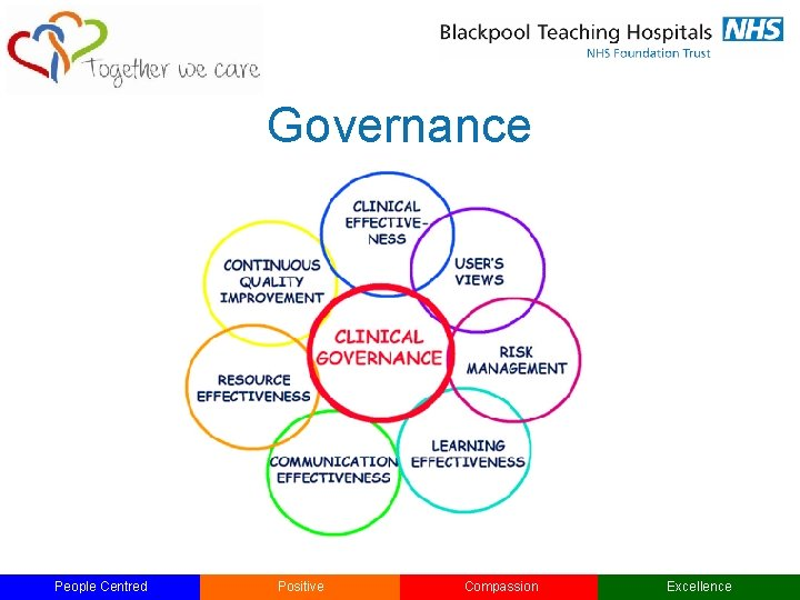 Governance People Centred Positive Compassion Excellence