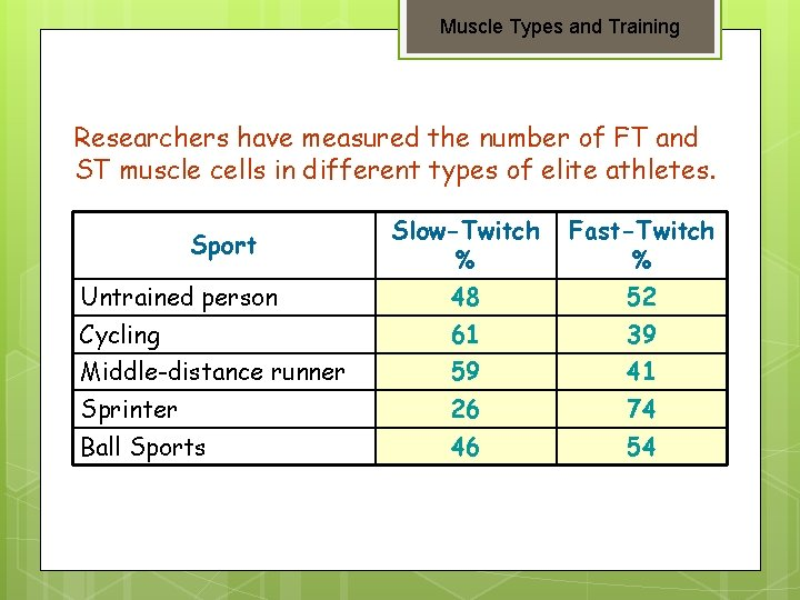 Muscle Types and Training Researchers have measured the number of FT and ST muscle