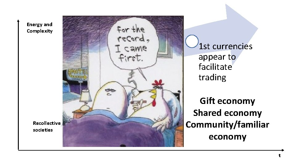 Energy and Complexity Markets appear Recollective societies Trading agriculture surplus 1 st currencies appear