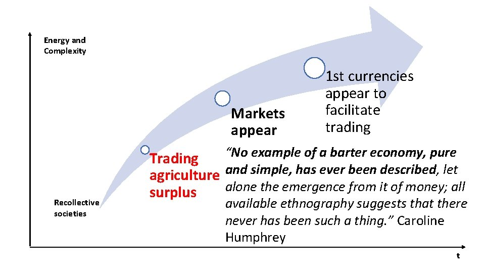 Energy and Complexity Markets appear Recollective societies 1 st currencies appear to facilitate trading