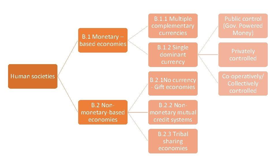 B. 1 Monetary – based economies Human societies B. 2 Nonmonetary-based economies B. 1.