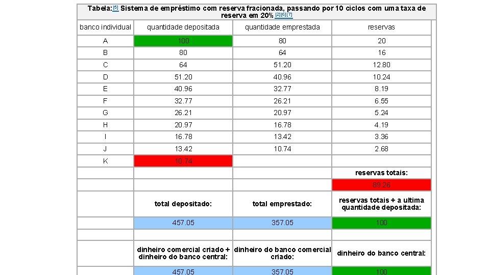 Tabela: [5] Sistema de empréstimo com reserva fracionada, passando por 10 ciclos com uma