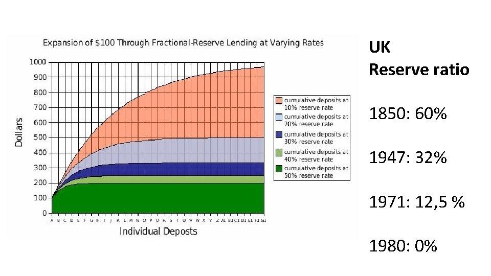 UK Reserve ratio 1850: 60% 1947: 32% 1971: 12, 5 % 1980: 0%