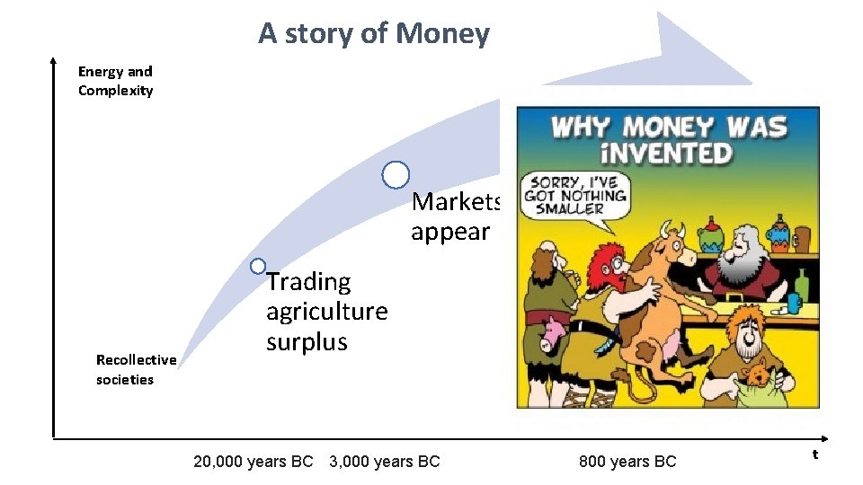 A story of Money Energy and Complexity Markets appear Recollective societies 1 st currencies