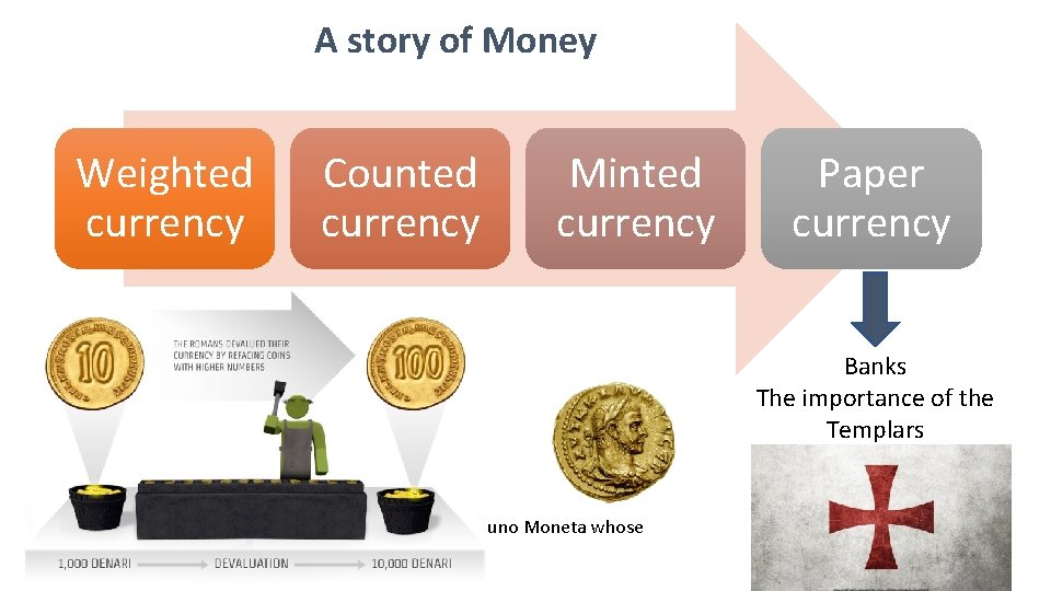 A story of Money Weighted currency Counted currency Minted currency Paper currency Banks The