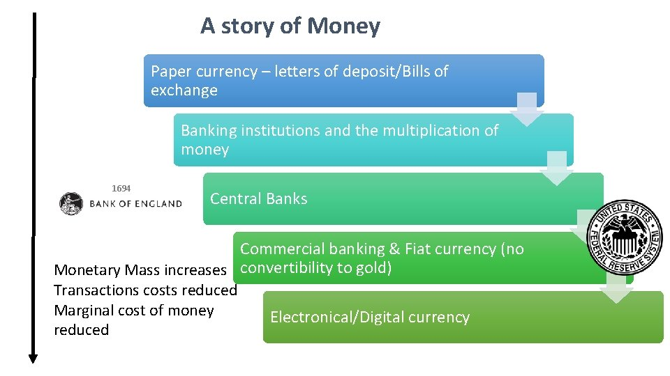 A story of Money Paper currency – letters of deposit/Bills of exchange Banking institutions