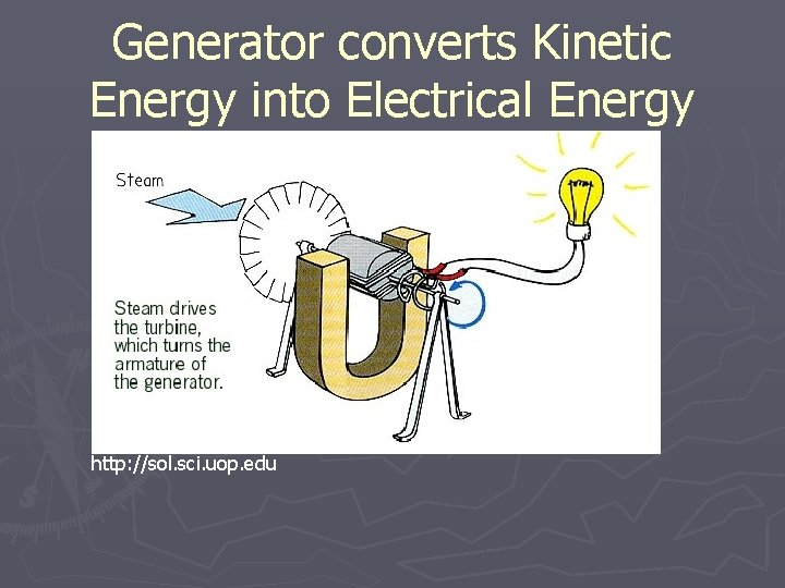 Generator converts Kinetic Energy into Electrical Energy http: //sol. sci. uop. edu