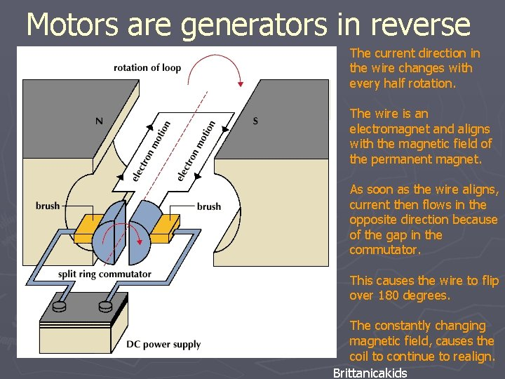 Motors are generators in reverse The current direction in the wire changes with every