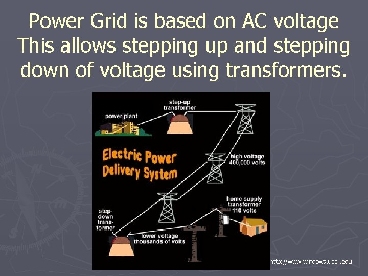 Power Grid is based on AC voltage This allows stepping up and stepping down