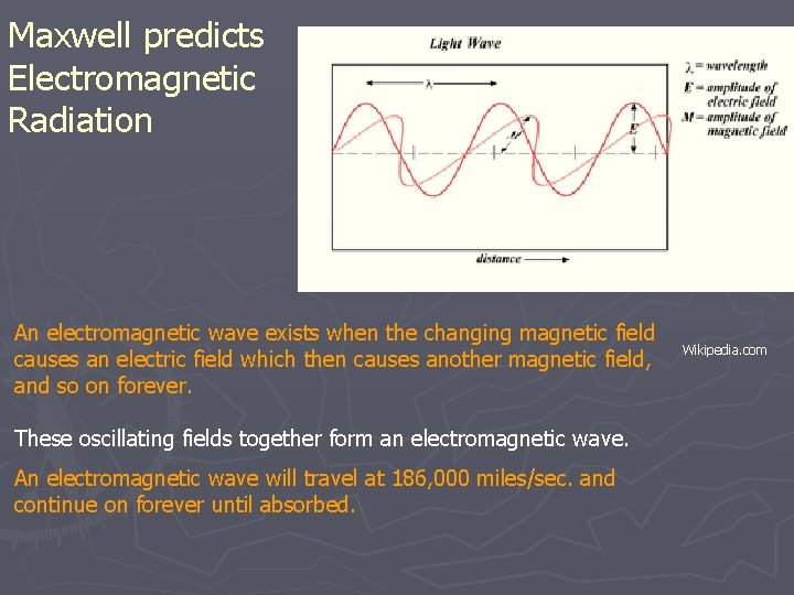 Maxwell predicts Electromagnetic Radiation An electromagnetic wave exists when the changing magnetic field causes