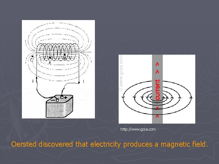http: //www. gcse. com Oersted discovered that electricity produces a magnetic field.