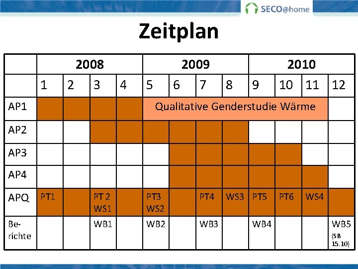 Zeitplan 1 2008 2 3 AP 1 4 2009 6 7 5 8 9