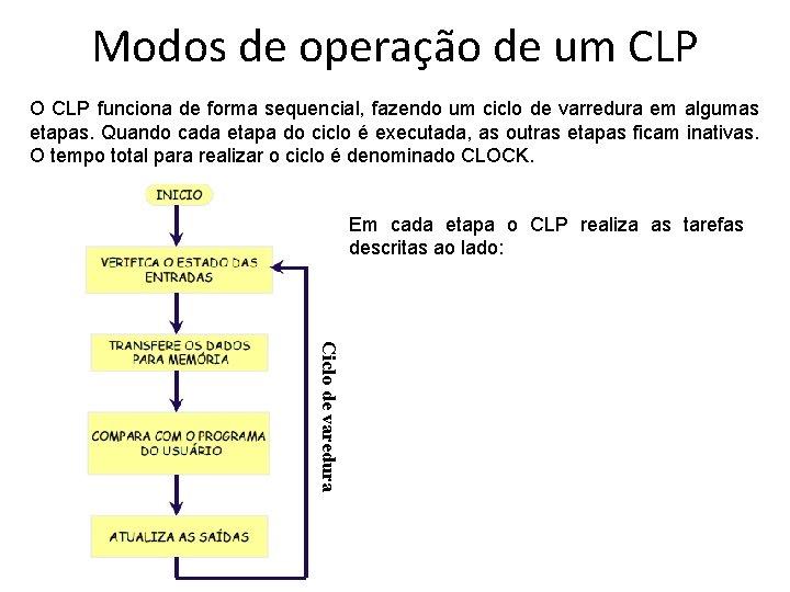 Modos de operação de um CLP O CLP funciona de forma sequencial, fazendo um