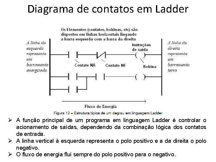 Diagrama de contatos em Ladder Ø A função principal de um programa em linguagem