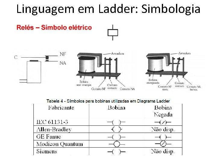 Linguagem em Ladder: Simbologia