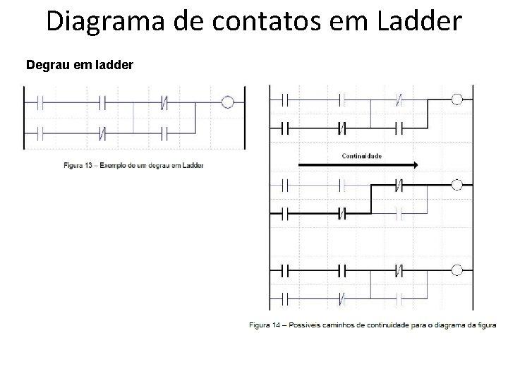Diagrama de contatos em Ladder Degrau em ladder