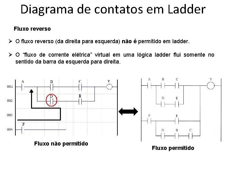 Diagrama de contatos em Ladder Fluxo reverso Ø O fluxo reverso (da direita para