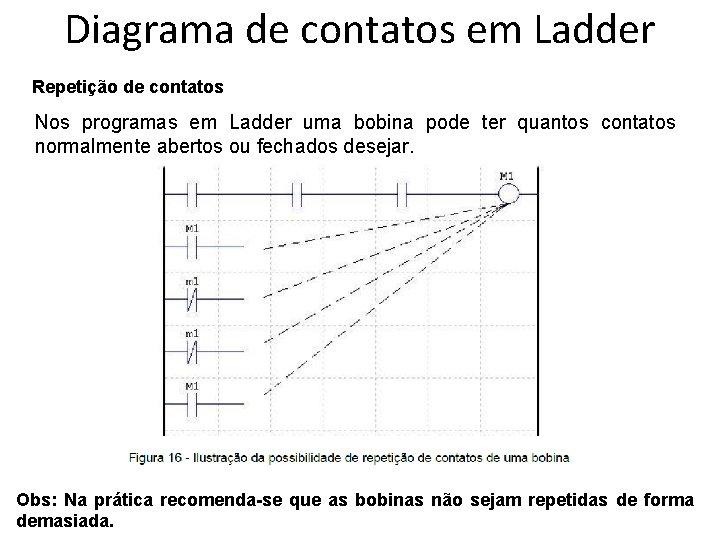 Diagrama de contatos em Ladder Repetição de contatos Nos programas em Ladder uma bobina